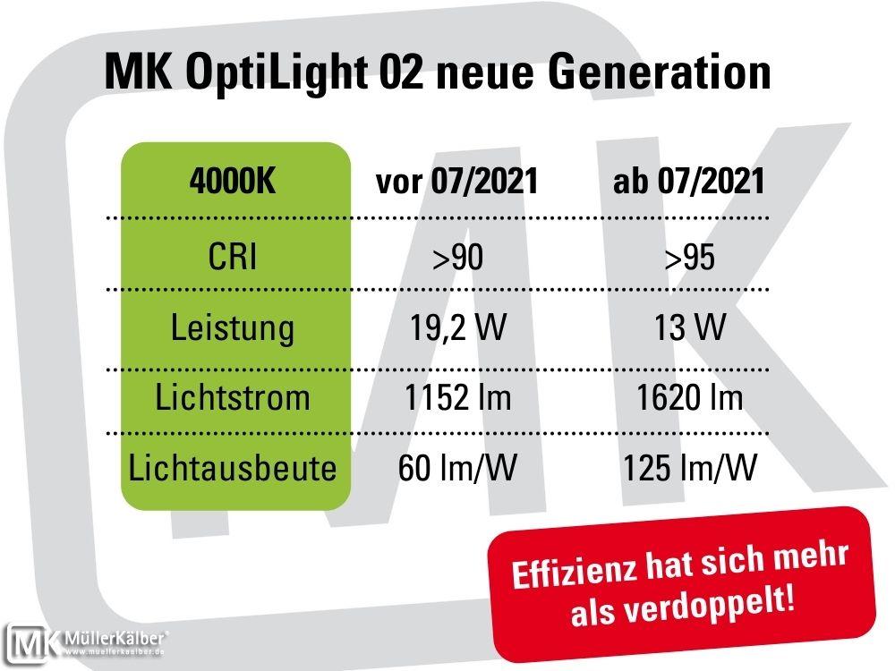 MK OptiLight 02 neue Generation